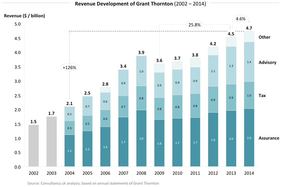 Revenue Development of Grant Thornton