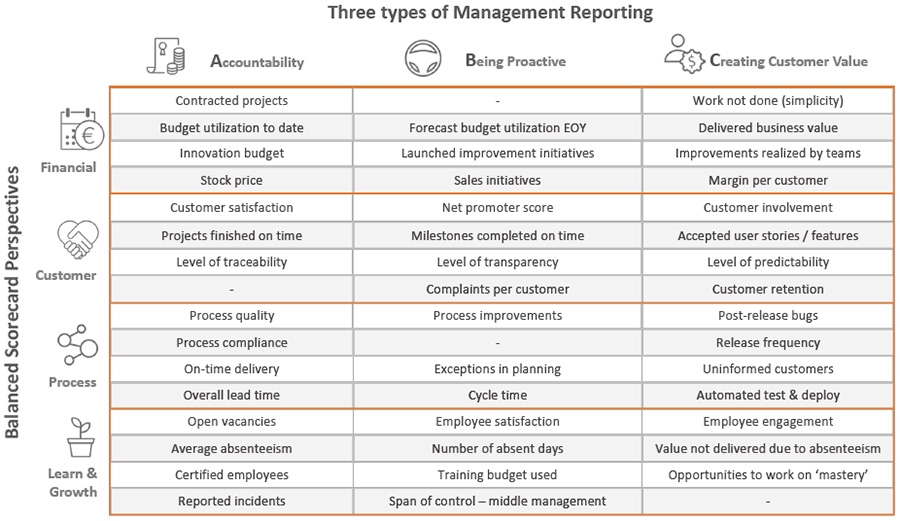 Three types of Management Reporting