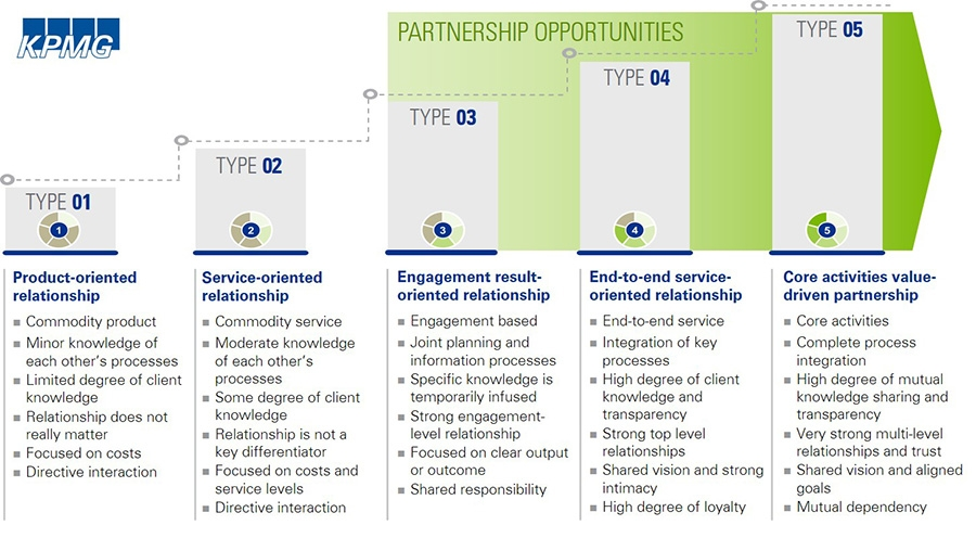 Het KPMG Partnership model
