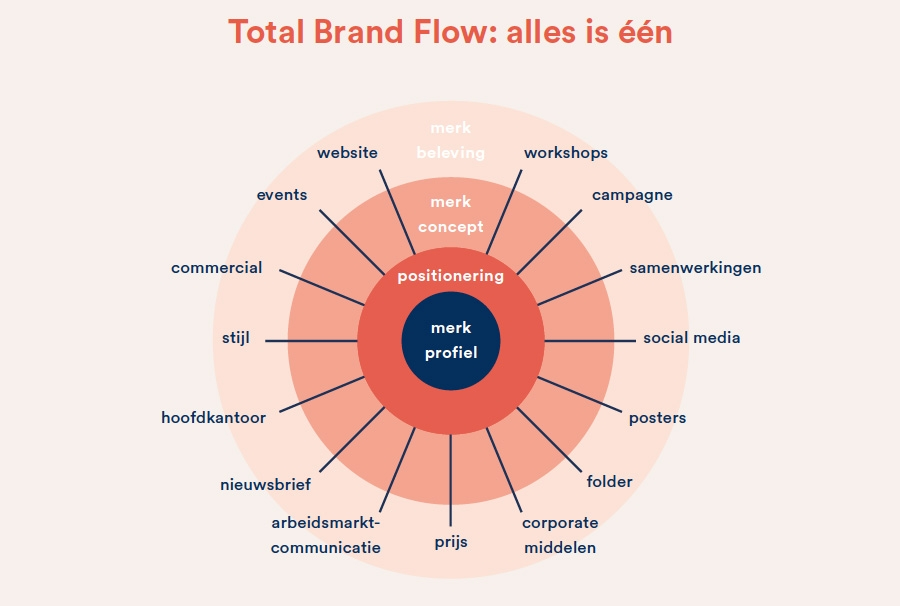 Total Brand Flow