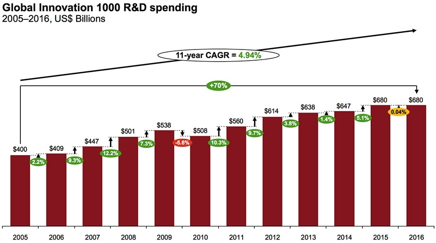 Global Innovation 1000 R&D spending