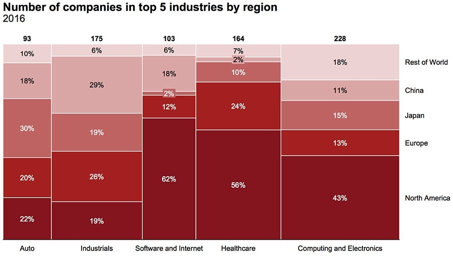 Number of companies by region