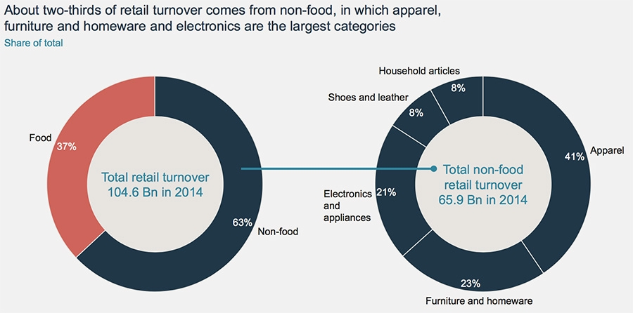 About two-thirds of retail turnover comes from non-food