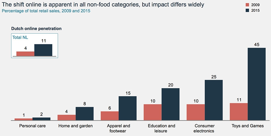 The shift online is apparent in all non-food categories, but impact differs widely