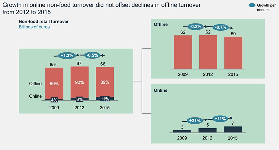 Growth in online non-food turnover