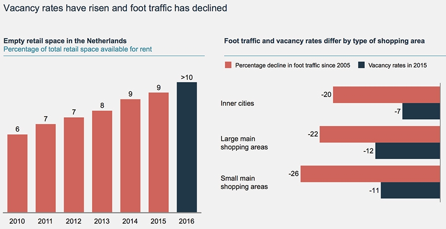 Vacancy rates have risen and foot traffic has declined