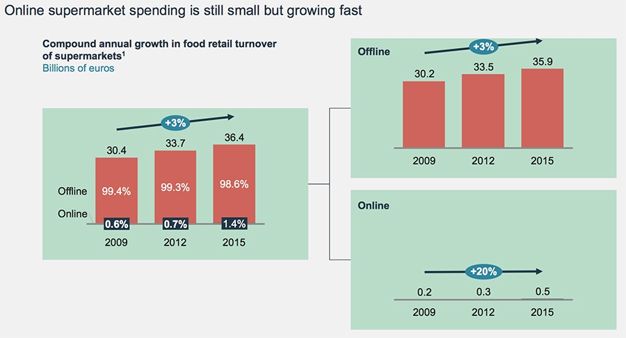 Online supermarket spending is still small but growing fast