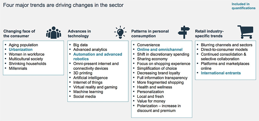 Four major trends are driving changes in the sector