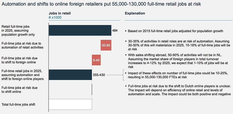 Automation and shifts to online foreign retailers put 55000 - 130000 full-time retail jobs at risk