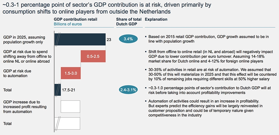 03 to 1 percentage point of sectors GDP contribution is at risk