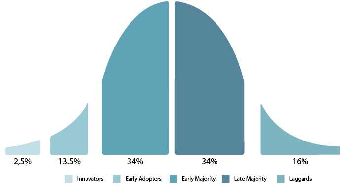 Rogers' Innovation Adoption Curve