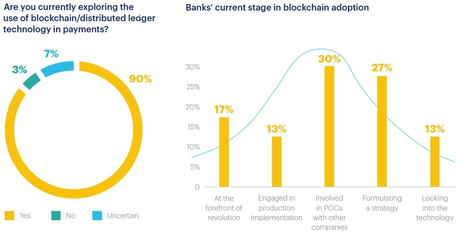 The state of blockchain adoption in banking