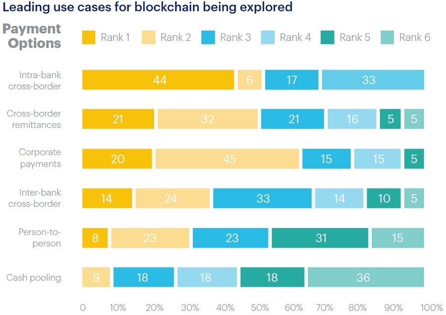 Leading use cases for blockchain