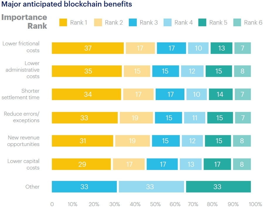 Major anticipated blockchain benefits