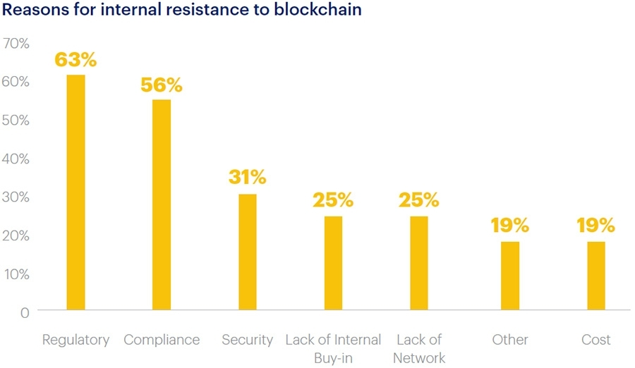 Resistance to blockchain