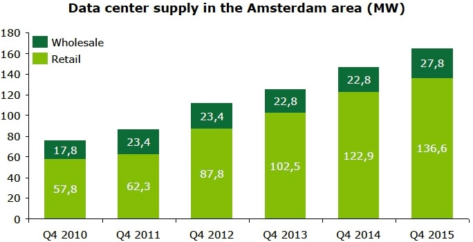Data center supply in the Amsterdam area