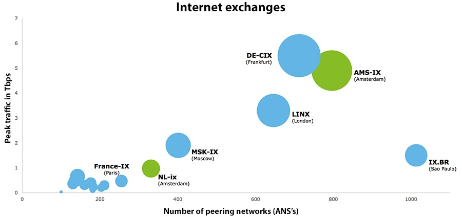 Internet exchanges