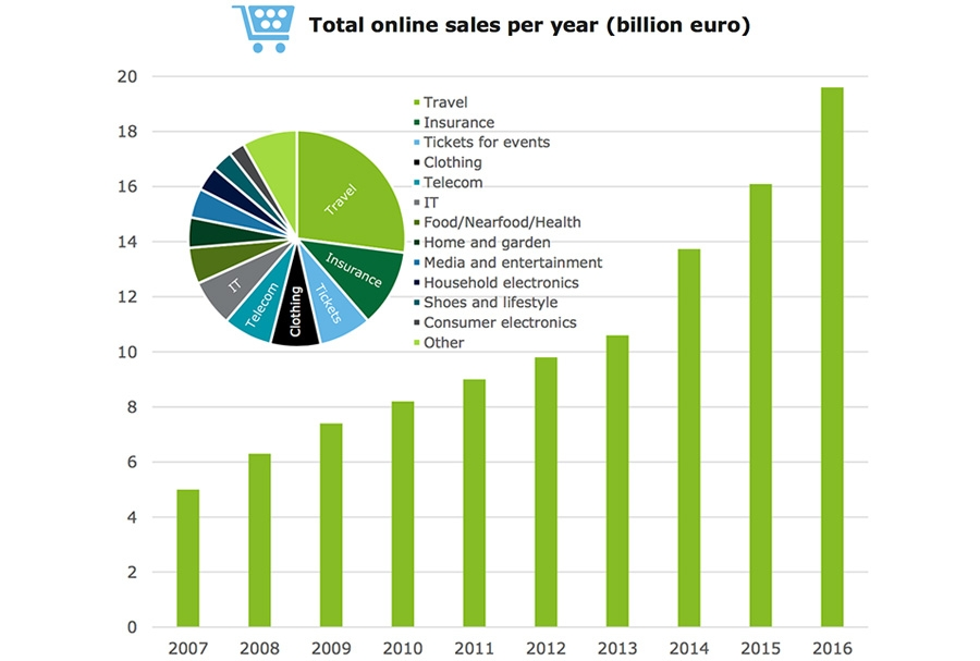 Total online sales per year