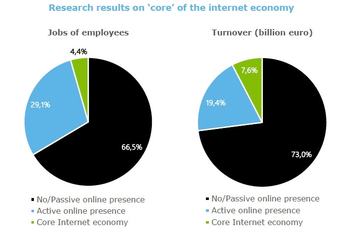 Research results on core of the internet economy