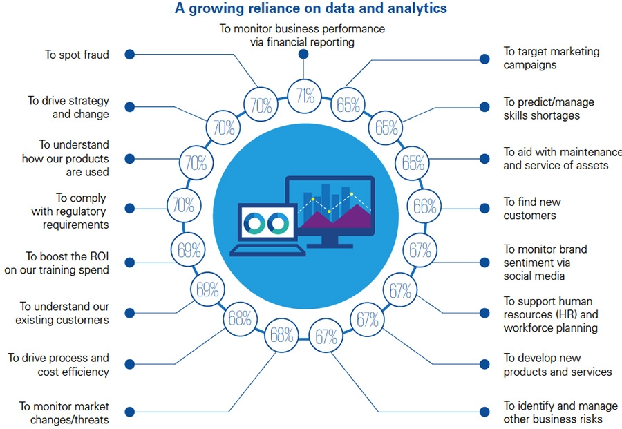 A growing reliance on data and analytics