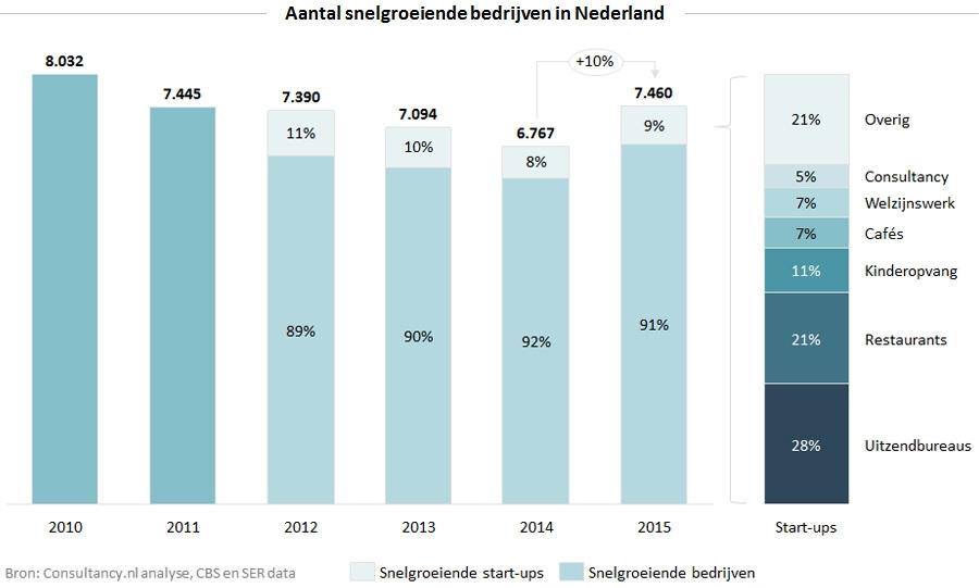 Aantal snelgroeiende bedrijven in Nederland
