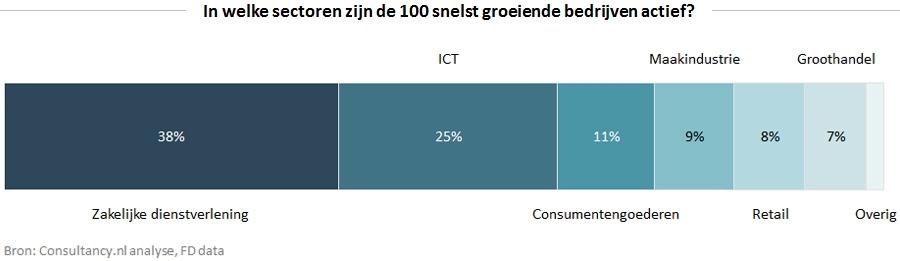 In welke sectoren zijn de 100 snelst groeiende bedrijven actief