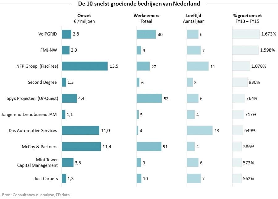 10 snelstgroeiende bedrijven van Nederland