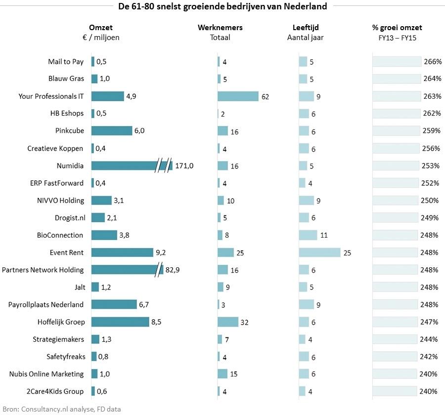 61-80 Snelstgroeiende bedrijven van Nederland