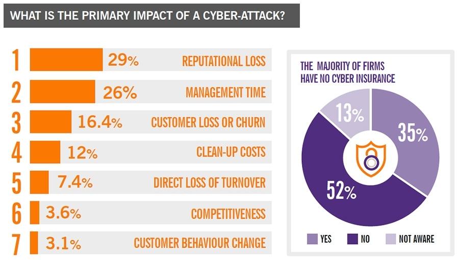 Impact van een cyberaanval