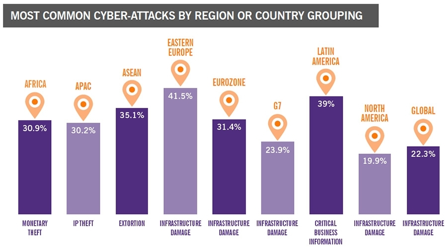Cyberaanvallen per regio of landengroep