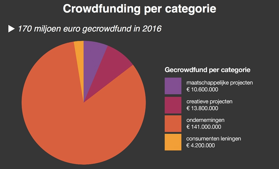 Crowdfunding per categorie - Hoogte