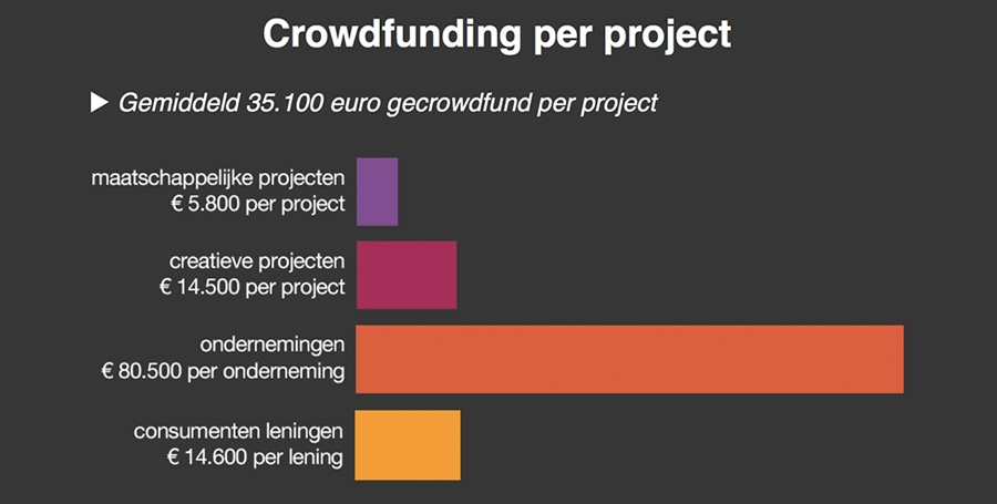 Crowndfunding per project
