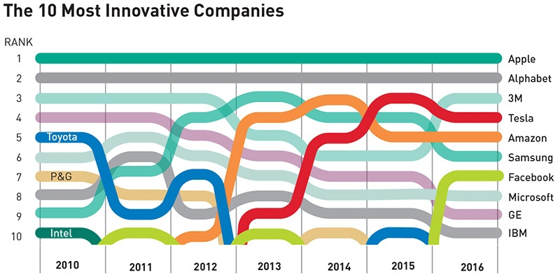 The 10 Most Innovative Companies