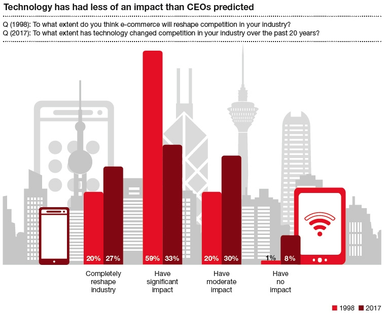 Technology has had less of an impact than CEOs predicted