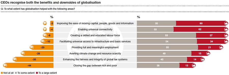CEOs recognise both the benefits and downsides of globalisation