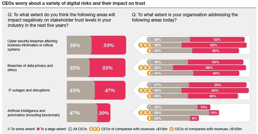 CEOs worry about a variety of digital risks and their impact on trust