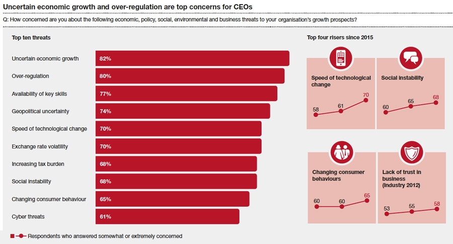 Uncertain economic growth and over-regulation are top concerns for CEOs