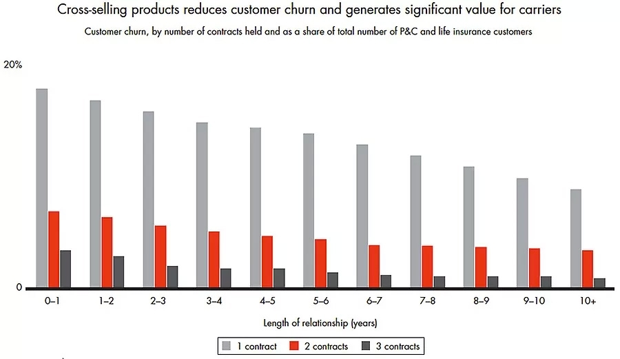 Cross-selling products reduces churn
