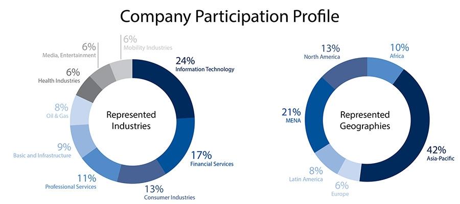 Company Participation Profile