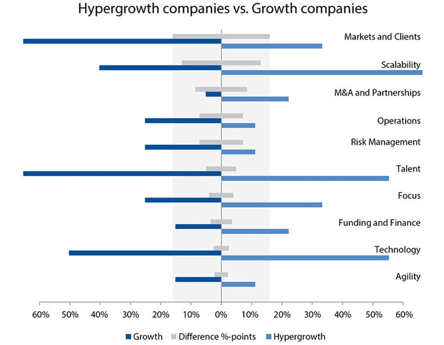 Hypergrowth companies vs. Growth companies