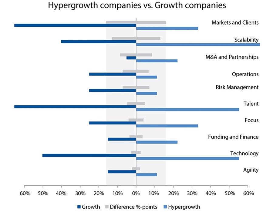 Hypergrowth companies vs. Growth companies