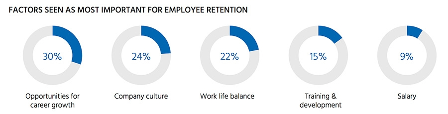 Factors seen as most important for employee retention