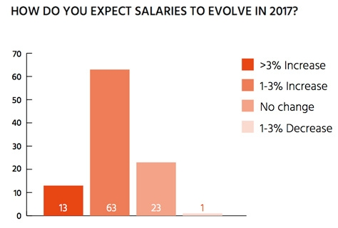 How do you expect salaries to evolve in 2017