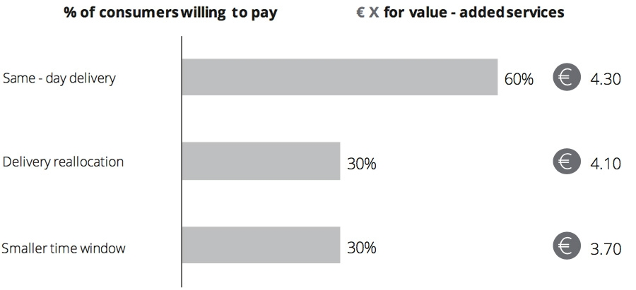 of consumers willing to pay € X for value-added services