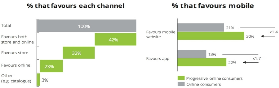 Percentage that favours each channel - Percentage that favours mobile
