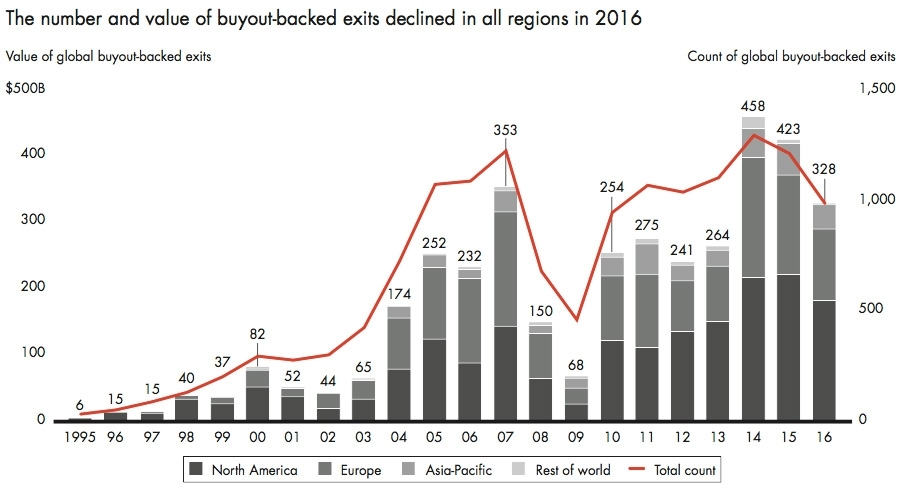 The number and value of buyout backed exists declined in all regions in 2016