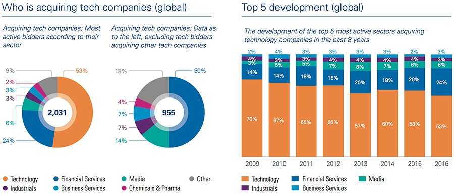 Who is acquiring tech companies + Top 5 development
