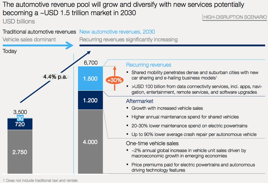 The global automotive revenue pool