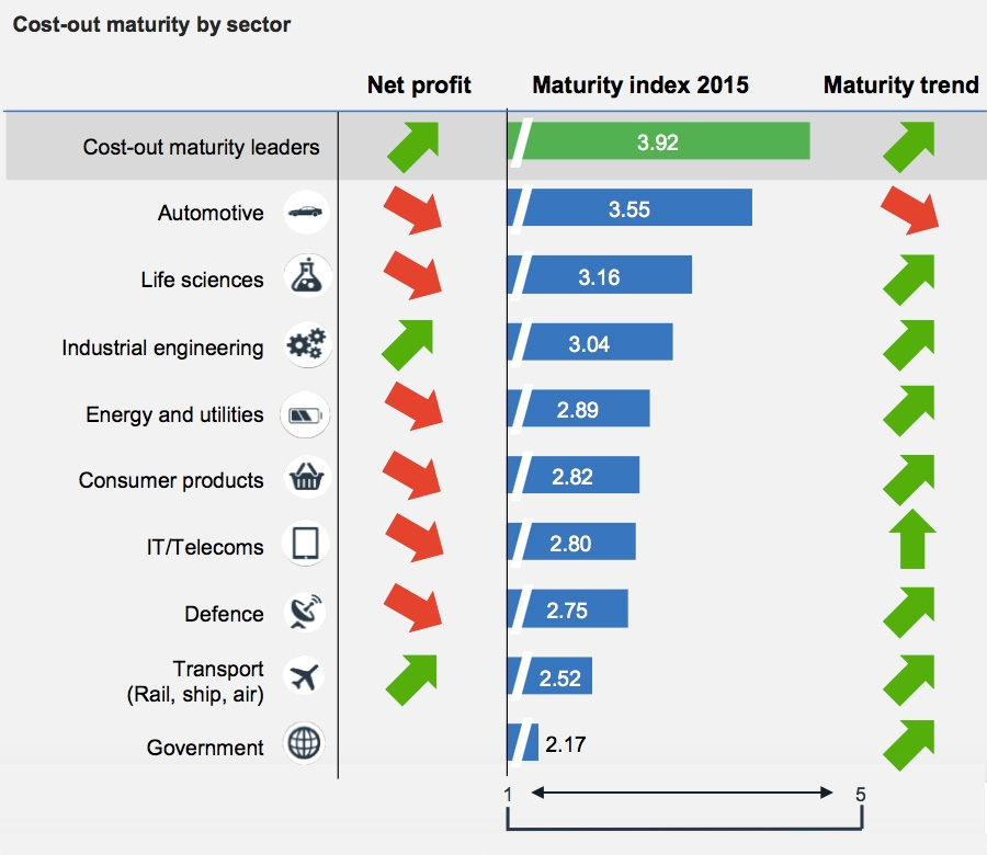 Cost-out maturity by sector