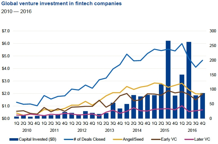 Global venture investment in FinTech companies
